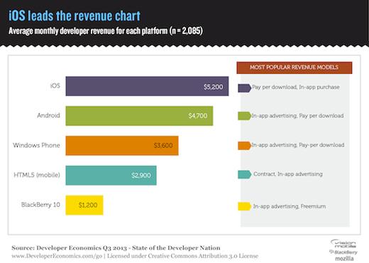 Développeurs : l'écart entre iOS et Android se resserre
