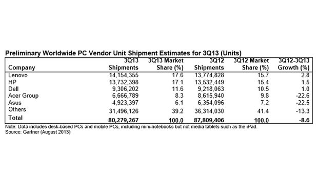 La vente d'ordinateurs toujours en chute au troisième trimestre