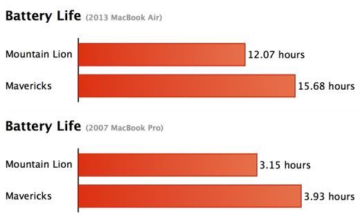 Mavericks améliore bien l'autonomie des machines