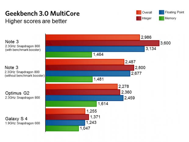 Comme vous pouvez le voir, le Note 3 surpasse le LG G2, même si les entrailles du G2 sont similaires. Quand il n'est pas truqué, il retombe à un niveau équivalent.