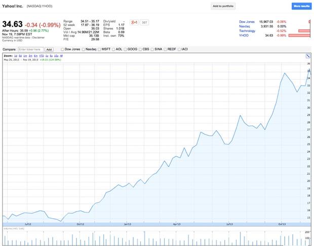 Cours de l'action Yahoo sur les 12 derniers mois.
