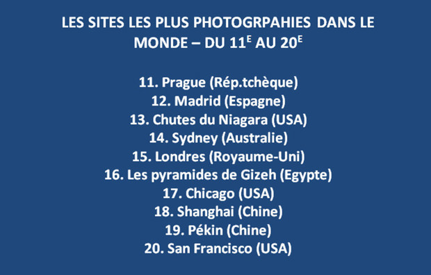 Les sites les plus photographiés au monde, de la 11e à la 20e place.