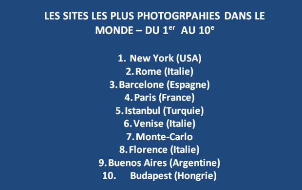 Les sites les plus photographiés au monde, de la 1re à la 10e place.