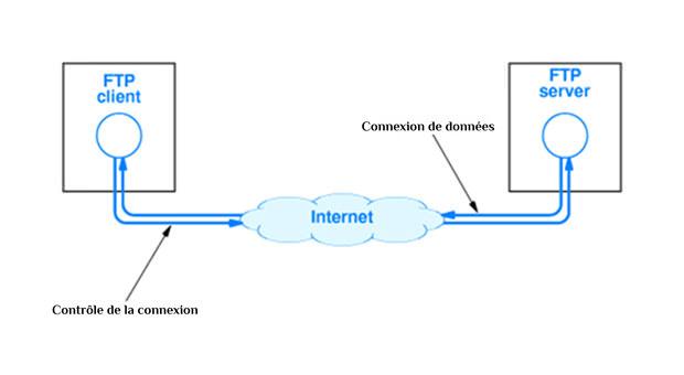 Qu'est-ce qu'un FTP?