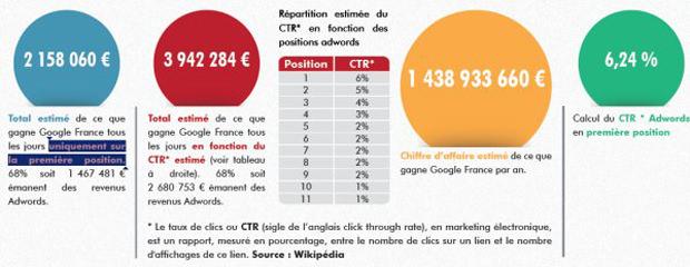 3,9 millions d'euros encaissés chaque jour par Google France