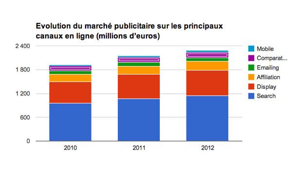 Evolution du marché publicitaire sur les principaux canaux en ligne (millions d'euros)