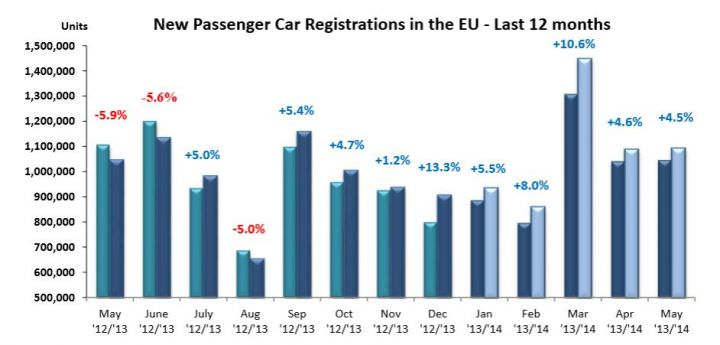 new-passenger-car-registrations-in-the-eu-last-12-months