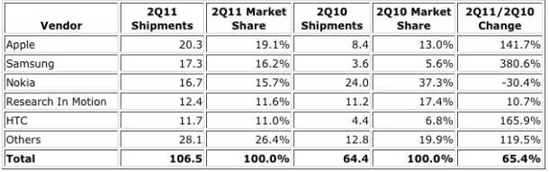 photo-smartphones-idc-2q2011
