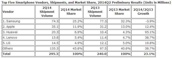 photo-smartphones-idc-2q2014