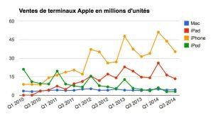 Ventes de terminaux Apple en millions d'unités