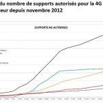 Évolution du nombre de supports autorisés pour la 4G par opérateur depuis novembre 2012