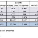 ANFR autorisations 4G septembre 2014
