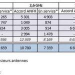 ANFR autorisations 4G septembre 2014