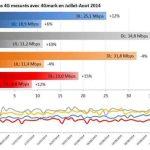 4G : Bond de BouyguesTel et de SFR. Free conforte son avance sur Orange