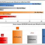 2G/3G/4G : Orange juste devant BouyguesTel en débit mais pas en QoS