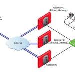 Bouygues Telecom : un nouveau service de sécurité virtualisée pour les entreprises