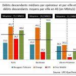 Débits descendants médians par opérateur et par ville et débits descendants moyens par ville en 4G (en Mbit/s)