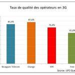 Taux de qualité des opérateurs en 3G