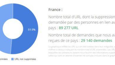 Droit à l'oubli : Google a reçu plus de 146 000 demandes
