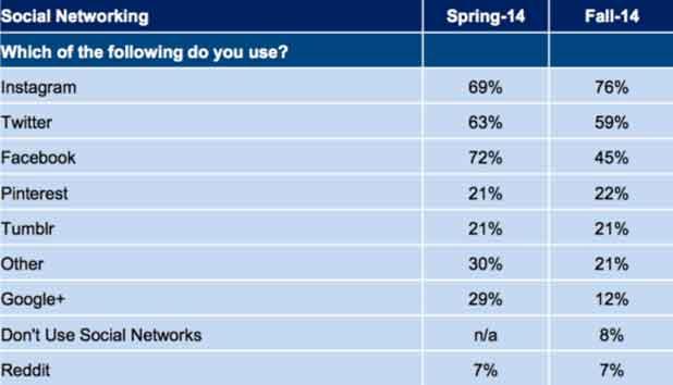 Les jeunes américains boudent de plus en plus Facebook