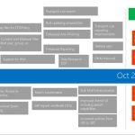 Microsoft : 10 millions de spams bloqués chaque minute