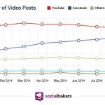 partage-de-video-socialbakers-facebook