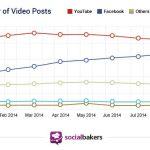 partage-de-video-socialbakers-facebook