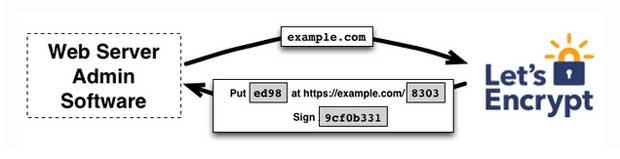 lets-encrypt-certificats-ssl