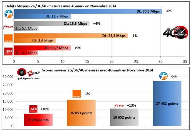 Score 2G/3G/4G : Bond de SFR mais BouyguesTel et Orange largement devant
