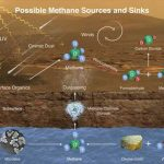 Explications possibles de la présence du méthane sur Mars (NASA)