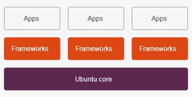UbuntuCore