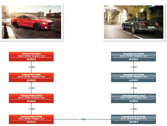 photo-1-S1-La-Ford-Mustang-a-partir-de-35000-euros-en-france