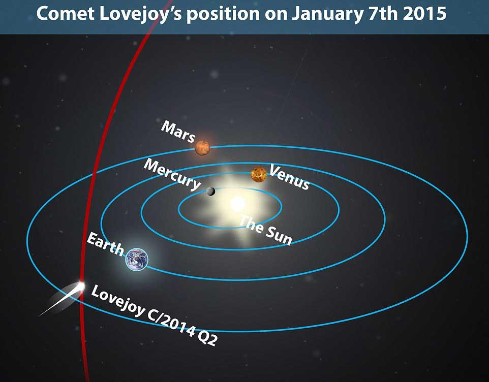 position-comete-lovejoy