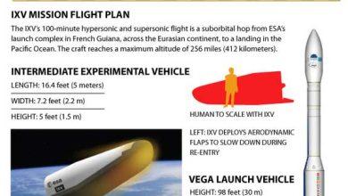 infographie - IXV : une mini-navette spatiale européenne sur le pas de tir