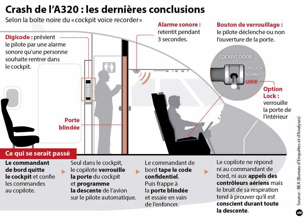 Crash de l'A320 : les dernières conclusions