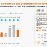 Resultat d'Orange au 1er trimestre 2015 : +164 000 forfaits mobiles, +64 000 clients haut débit et +75 000 clients fibre