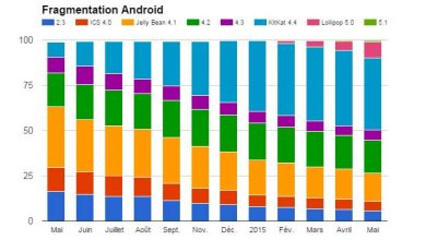 Fragmentation Android : Lollipop frôle les 10%