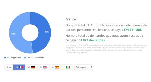 Droit à l'oubli : Google rejette plus de la moitié des demandes
