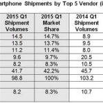 Samsung décroche face à Apple en Chine