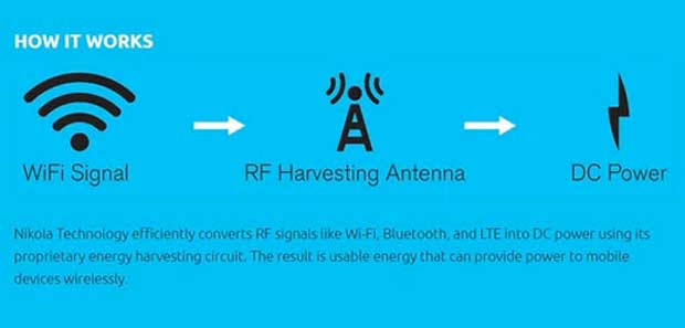 iPhone 6 : Nikola Labs recharge votre smartphone avec l'électricité contenue dans l'air !