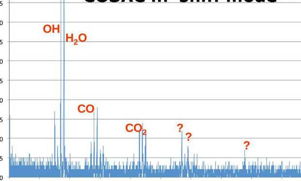 Résultat d'un « sniff » effectué le 12 novembre 2014 par l'instrument COSAC.