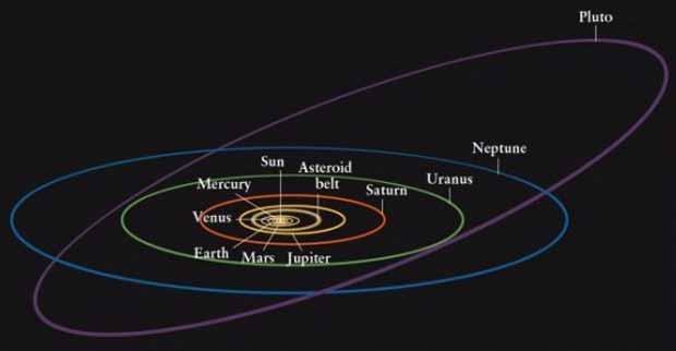 L'orbite particulière de Pluton.