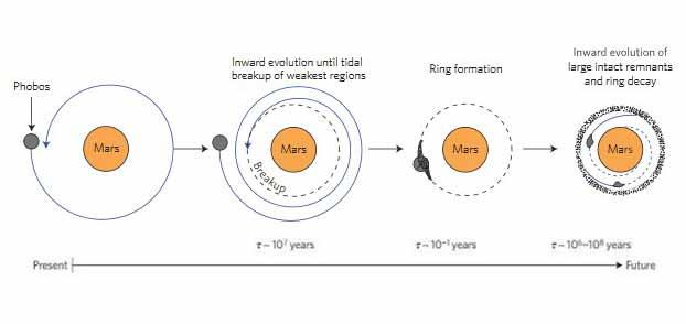 """La spirale dans laquelle est entraînée Phobos, autour de Mars, finira par """"tuer"""" ce satellite."""