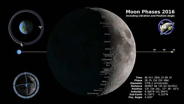 La NASA a créé un calendrier lunaire pour 2016 sous la forme d'une vidéo détaillée.