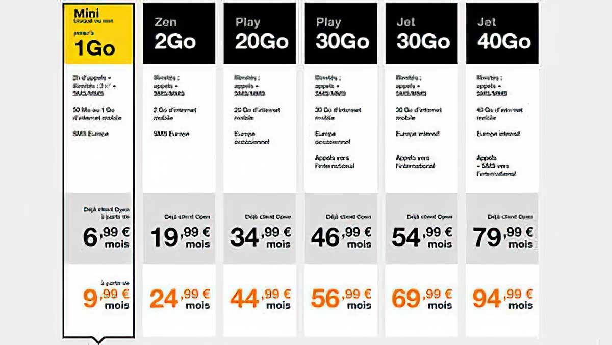 20, 30 ou 40 Go, les enveloppes data des forfaits mobiles Play et Jet d'Orange ont été gonflées