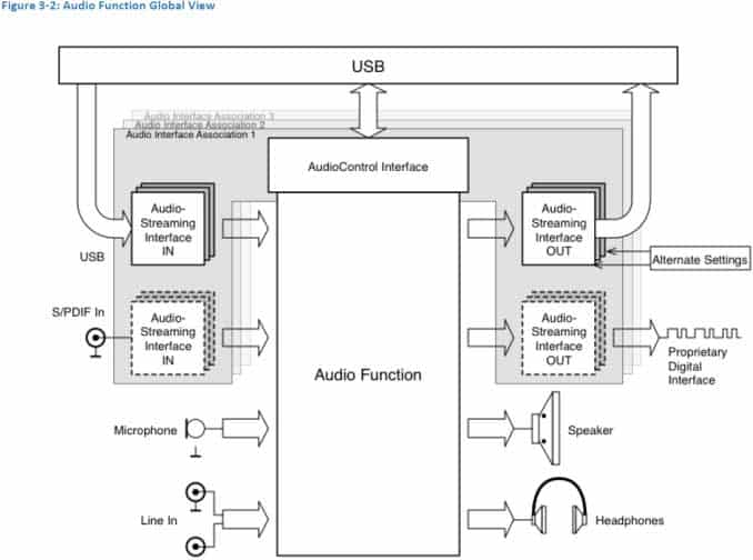 Figure 3-2: Audio Function Global View