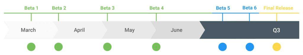 Calendrier de Google pour les mises à jour Android Q.