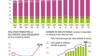 Photo of Téléphonie mobile : croissance record en 2012