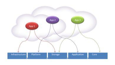 Photo of Cloud : le décisionnel se lance dans la dématérialisation