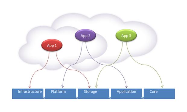 Cloud : le décisionnel se lance dans la dématérialisation